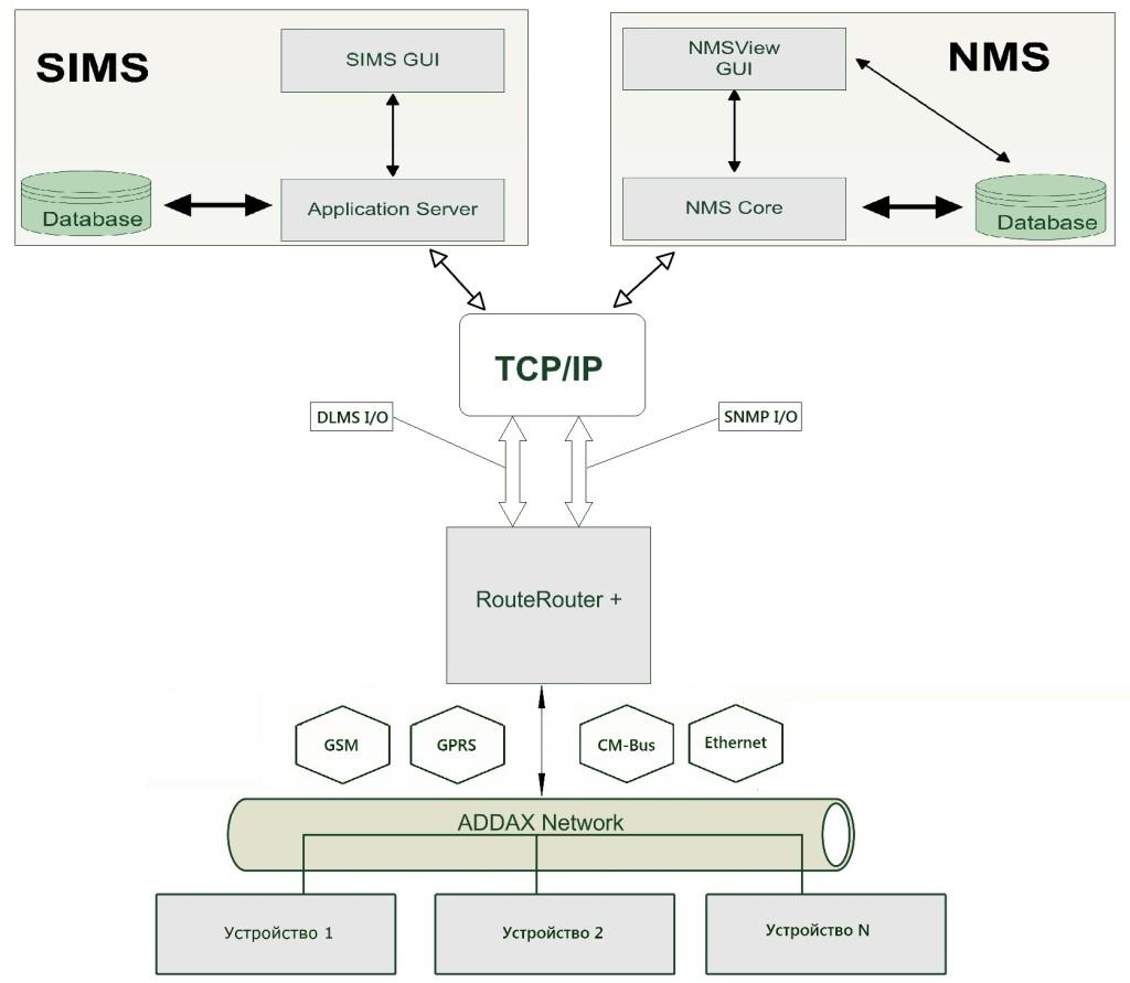 структура системы little