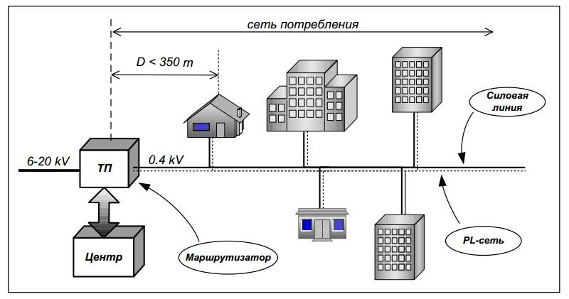 router расположение