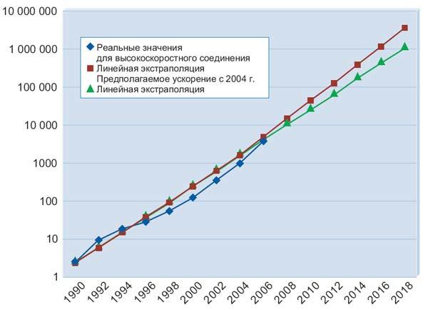 ост полосы пропускания (по данным отчета компании Heavy Reading «FTTH Worldwide Market & Technology Forecast» (Прогноз мирового рынка и технологии FTTH на 2006-2011), июнь 2006 года)