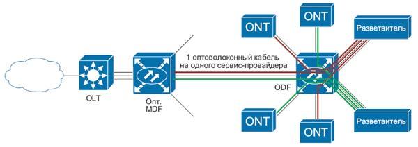 Оптоволоконная линия с оптическим распределительным узлом для выполнения требований LLU