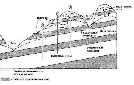 Пример залегания водоносных горизонтов