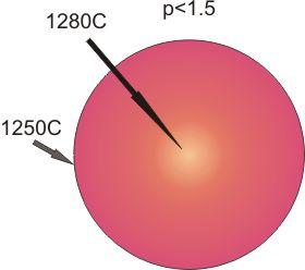 Расчет нагревателей-спиралей печи