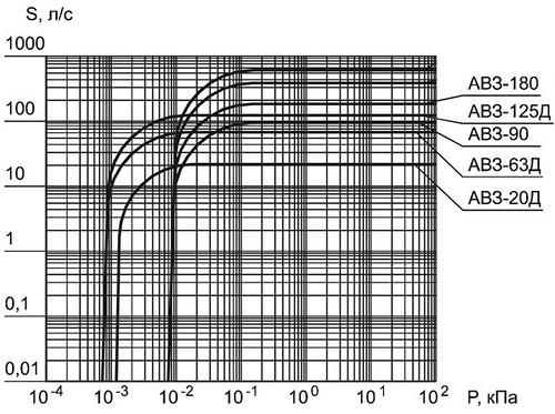 Зависимость быстроты действия насосов от входного давления