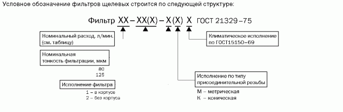 12,5-125-1К Фильтр пластинчатый щелевой 12,5-125-1К