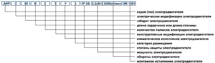 АИР 50 - 250. Исполнение IM1081, IM2081, IM3081 - Габаритные, установочные и присоединительные размеры