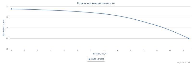 ХЦМ 12.25 схема фото график характеристики