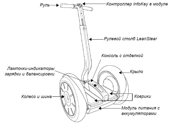 Конструкція сігвея