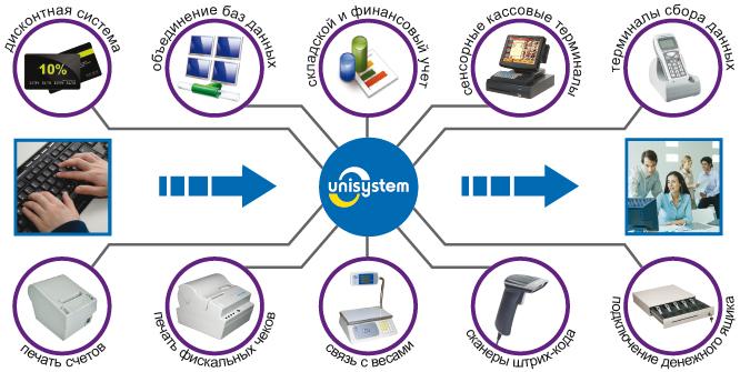 Схема роботи Програмного комплексу UNISYSTEM Магазин