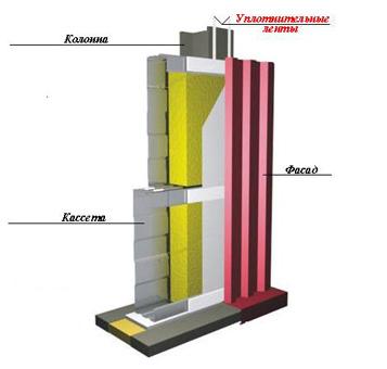 Уплотнитель колонны