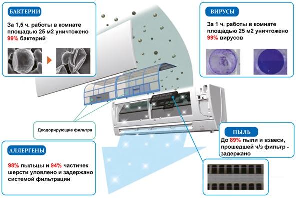 лазма, сформована системою фільтрації Плазми Quad, повністю перекриває площа фільтра, утворюючи завісу сильного електричного поля, яке зсередини руйнує бактерії і віруси. Електроди виконані з вольфраму для забезпечення високої потужності розряду і довговічності самих електродів. Крім того, високовольтна система живлення формує поле стрічкової форми збільшеної площі порівняно з полем круглої форми.