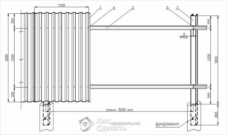 Монтаж металлопрофильного забора схема