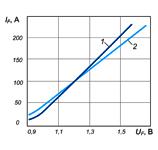 Вольт-амперные характеристики диодов Д132-50 и Д132-50Х
