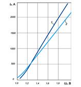 Вольт-амперные характеристики лавинных диодов Д171-320