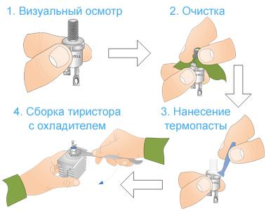 Схематическое изображение основных этапов монтажа силовых тиристоров с охладителем