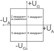 Квадранти керованості
