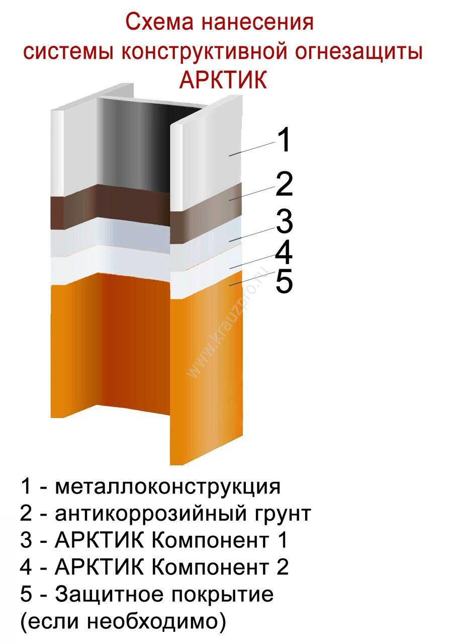 Схема нанесения системы конструктивной огнезащиты металлоконструкций АРКТИК
