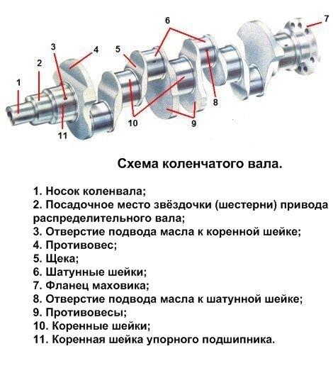 Схема устройства коленвала