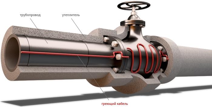 Промышленные кабели серии VMS для поддержания температуры труб
