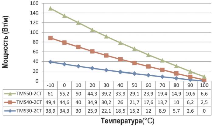 График мощности TMS 30,40,50-2CR/2CT