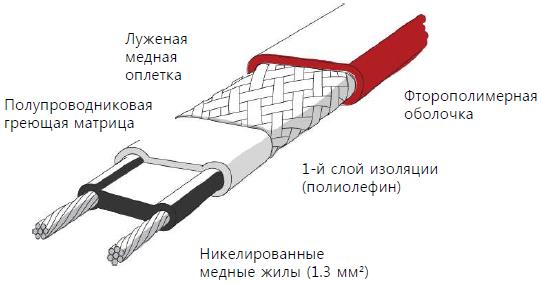 Саморегулирующийся нагревательный кабель ISR