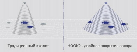 Hook2 - двойное покрытие сонара