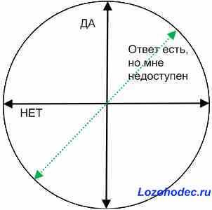 Налаштування біолокаційного маятника