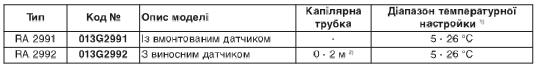 Termostaticheskaja golovka Danfoss RA 2991 2992