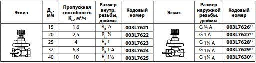Avtomaticheskij balansirovochnyj klapan Danfoss asv p