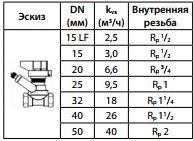 Ruchnoj balansirovochnyj klapan Danfoss LENO MSV B