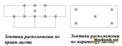Способы расположения дюбелей