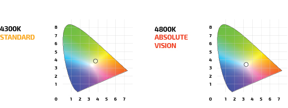 absolute_vision_test