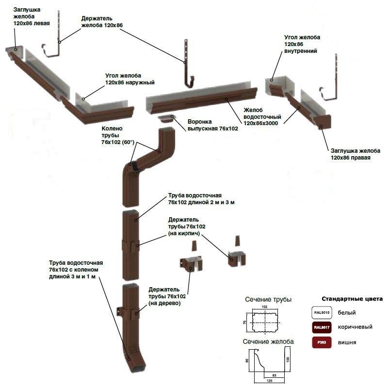Водосточные системы Металлпрофиль в Могилеве