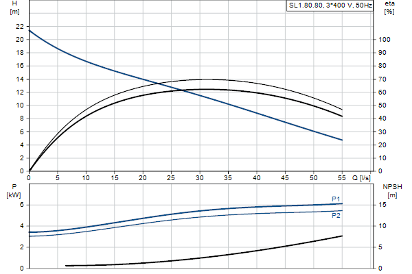 Гидравлическая характеристика насосов SL1.80.80.55.4.51D.C