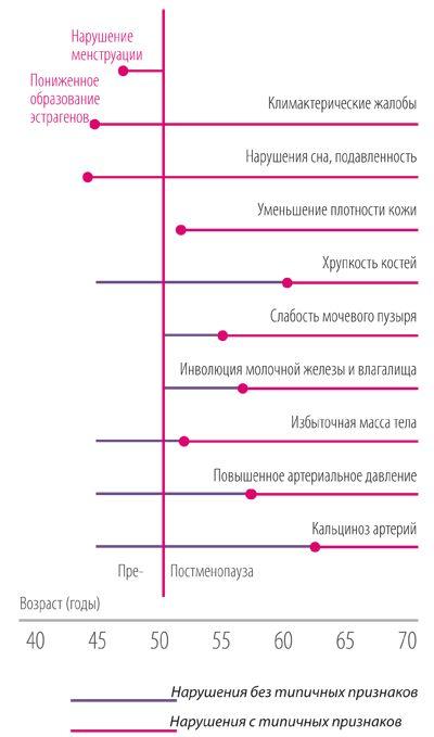 Климактерический период женщин NSP Молдова