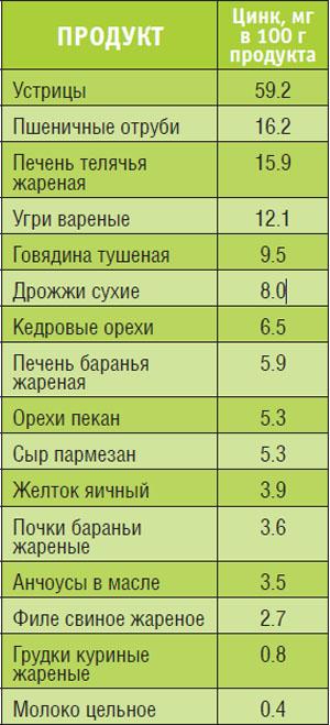 Источники цинка в природе NSP Молдова