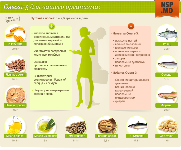 Омега-3 для здоровья всей семьи Молдова NSP