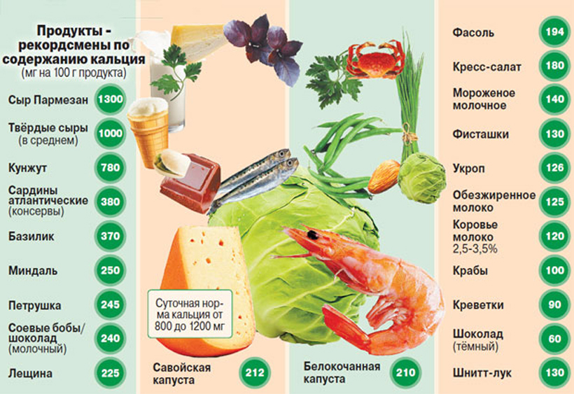 В каких продуктах можно найти кальций?