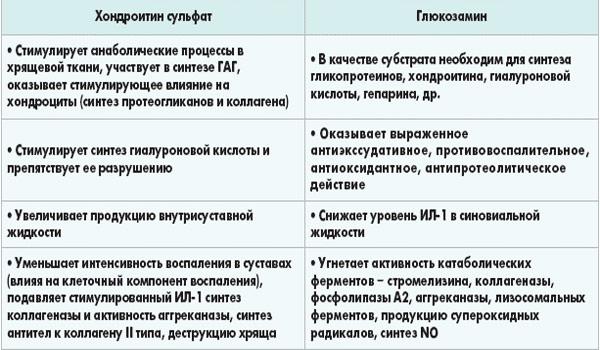 Глюкозамин и Хондроитин