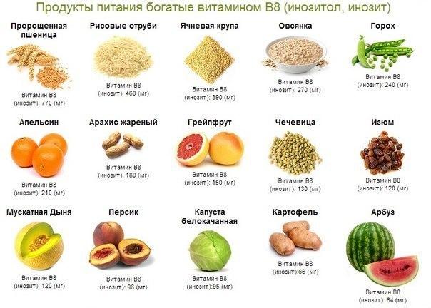 Витамин B8 купить в молдове иммунитет NSP