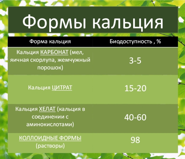 Формы кальция купить Молдова NSP