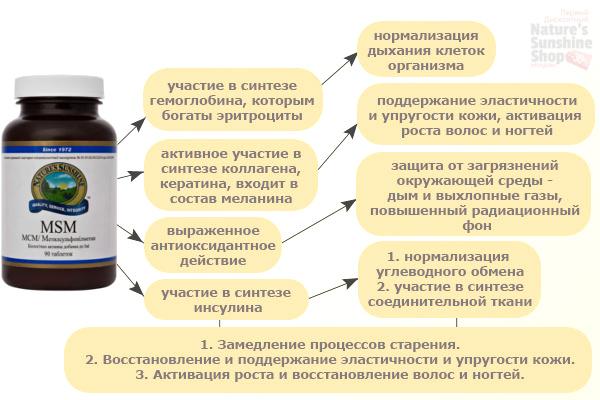 Защита для суставов NSP Молдова