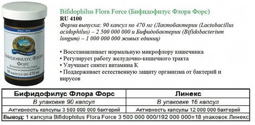 Сравнение бифидофилуса