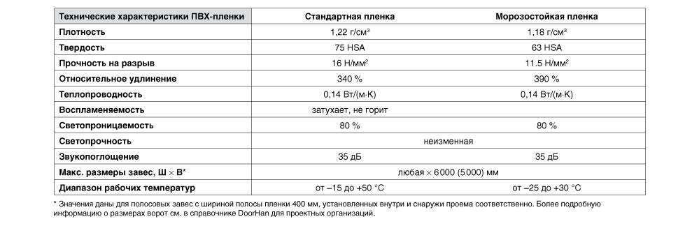 razmeri пленочные вр.png