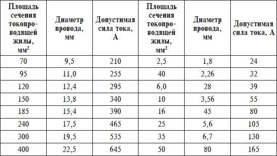 Таблица сечения провода