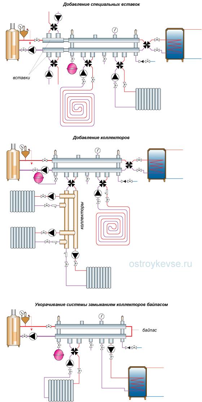 рис.60. Наращивание и укорачивание системы отопления на гидроколлекторах «Гидро–Компакт»