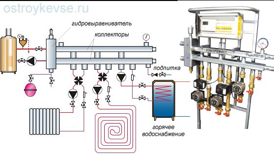 рис.61. Система отопления с горизонтальным гидроколлектором. Модуль «Гидро–Компромисс» с установленной системой автоматики и насосносмесительными группами