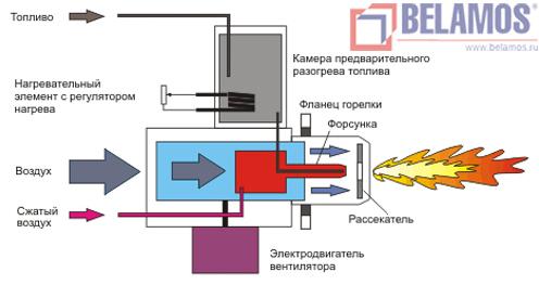 Принципиальная схема горелки Kroll