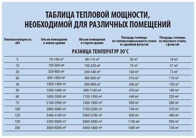 Фото: Таблица тепловых мощностей в зависимости от обогреваемого помещения