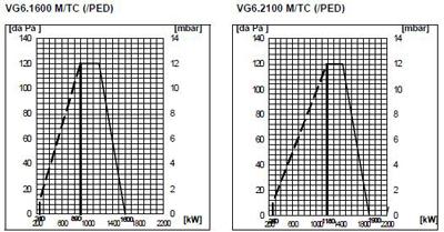 VG6 DP M TC PED