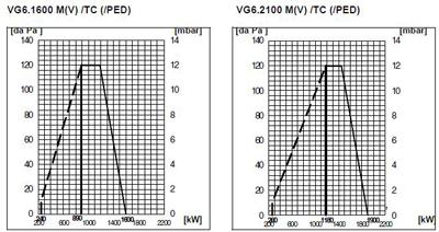 VG6 DP M V TC